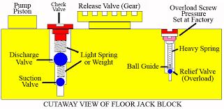 Floor Jack Block